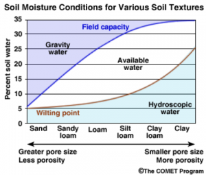 Soil moisture conditions for various soil textures