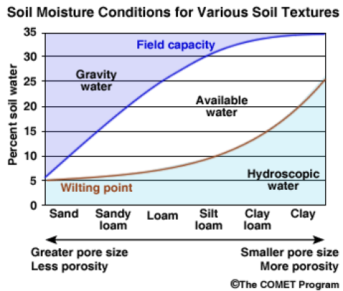 Soil moisture conditions for various soil textures
