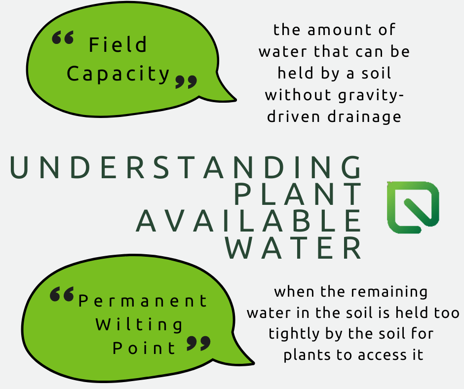 Understanding Plant Available Water